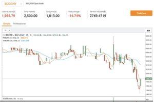 ビットコインキャッシュ 価格チャート
