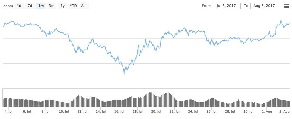 仮想通貨 市場規模