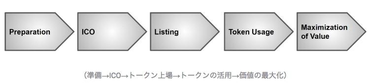 COMSA プロセス図