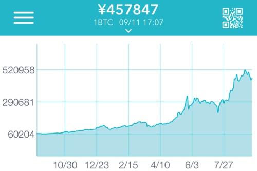 ビットコイン 1年 価格チャート
