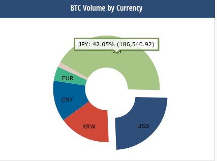 ビットコイン 取引ボリューム
