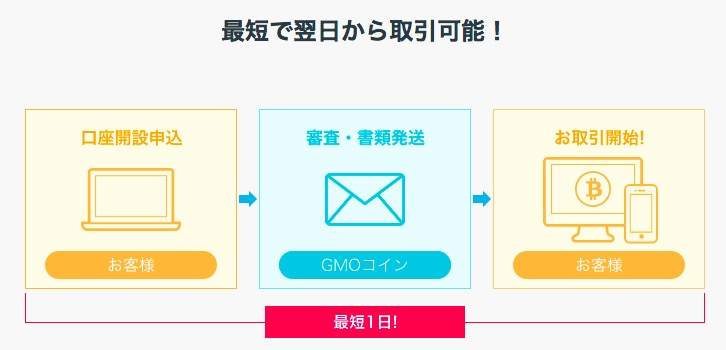 GMOコイン 口座開設