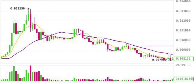 ビットコインダイヤモンド 価格チャート