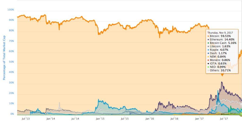 ビットコイン時価総額 割合
