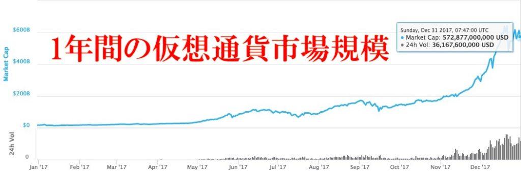 1年間の仮想通貨市場規模の推移
