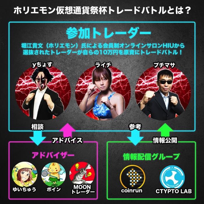 ホリエモン仮想通貨祭杯トレードバトル