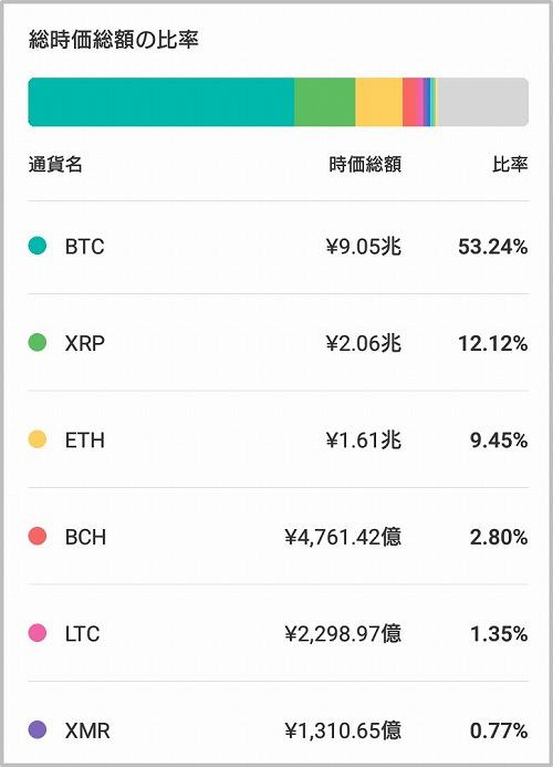 コイン相場:マーケット情報 仮想通貨アプリ