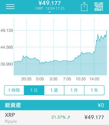 リップル XRP チャート