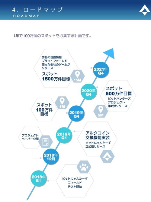アルクコイン ロードマップ
