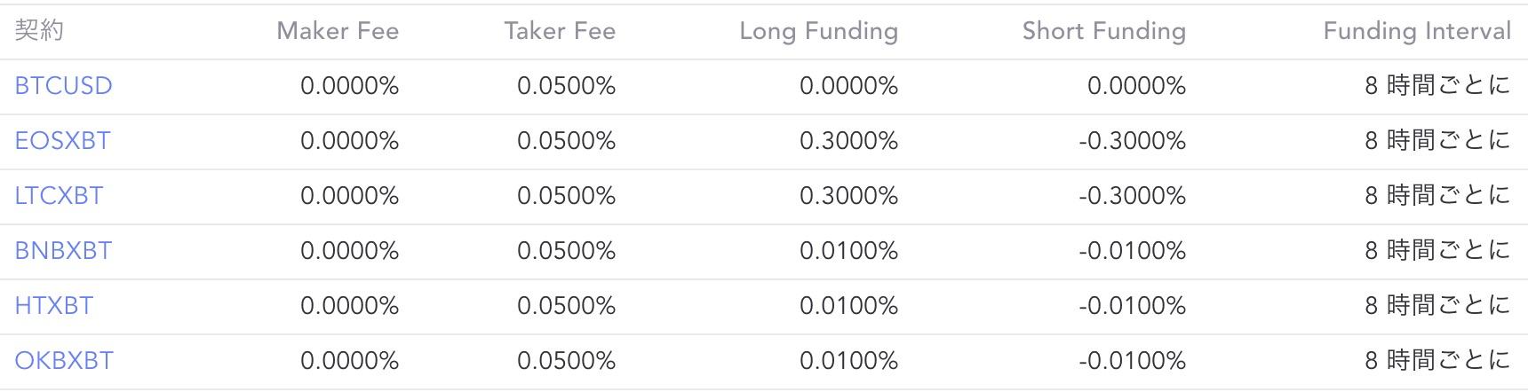 BaseFEX 仮想通貨 取引所 手数料
