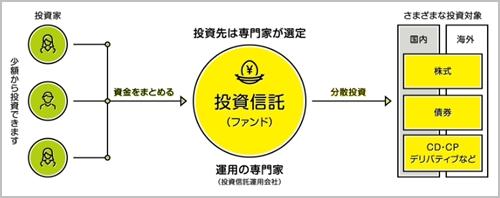 主婦が資産運用で100万円を貯めるために今やるべきこと|投資信託とは