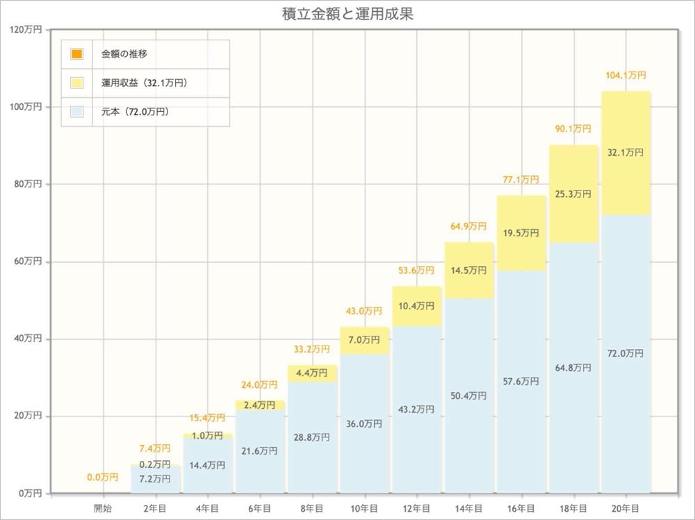 主婦が資産運用で100万円を貯めるために今やるべきこと|つみたてNISAによる積立金額と運用成果