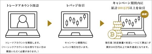 DeCurretのキャンペーン:トレード口座開設+レバレッジ取引取引で5000円プレゼント