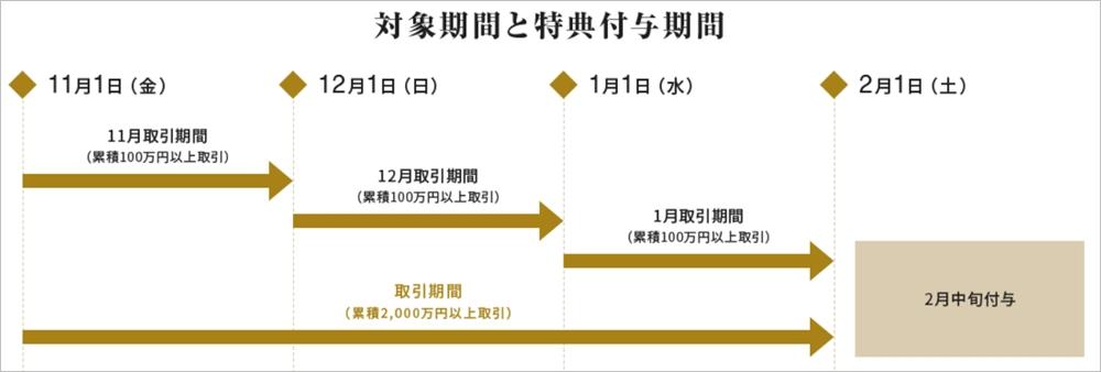 DeCurretのキャンペーン:口座開設と入金で2000円+レバレッジ取引で最大10000円プレゼント
