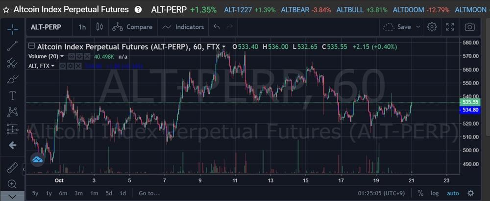 FTX.COM仮想通貨取引所 アルトコインのインデックス連動トークンのチャート