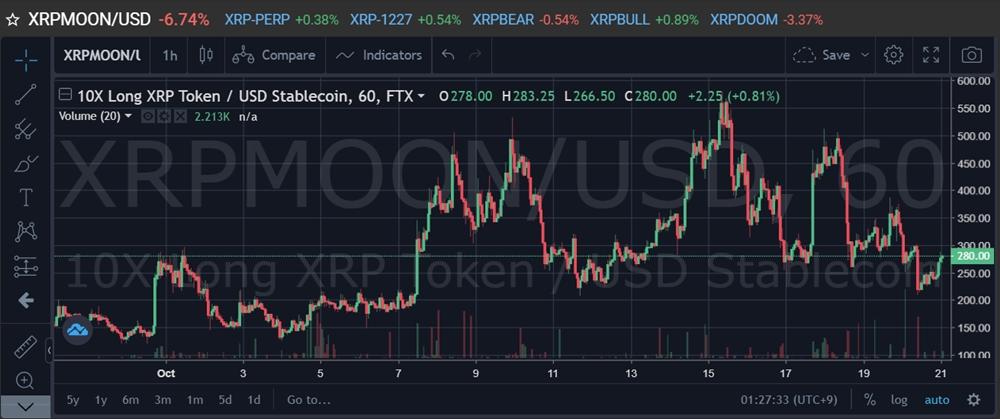 FTX.COM仮想通貨取引所 アルトコインのインデックス連動XRPMOON(リップル)トークンのチャート