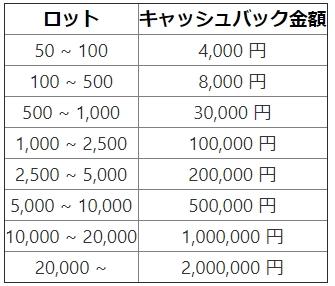 クリプトGT:最大200万円キャッシュバックキャンペーン