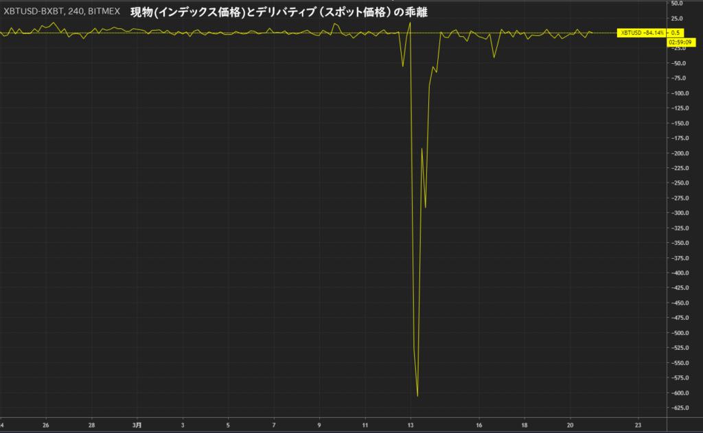 BitMEX インデックス価格・スポット価格乖離比較 4時間足チャート(2020/3/21)