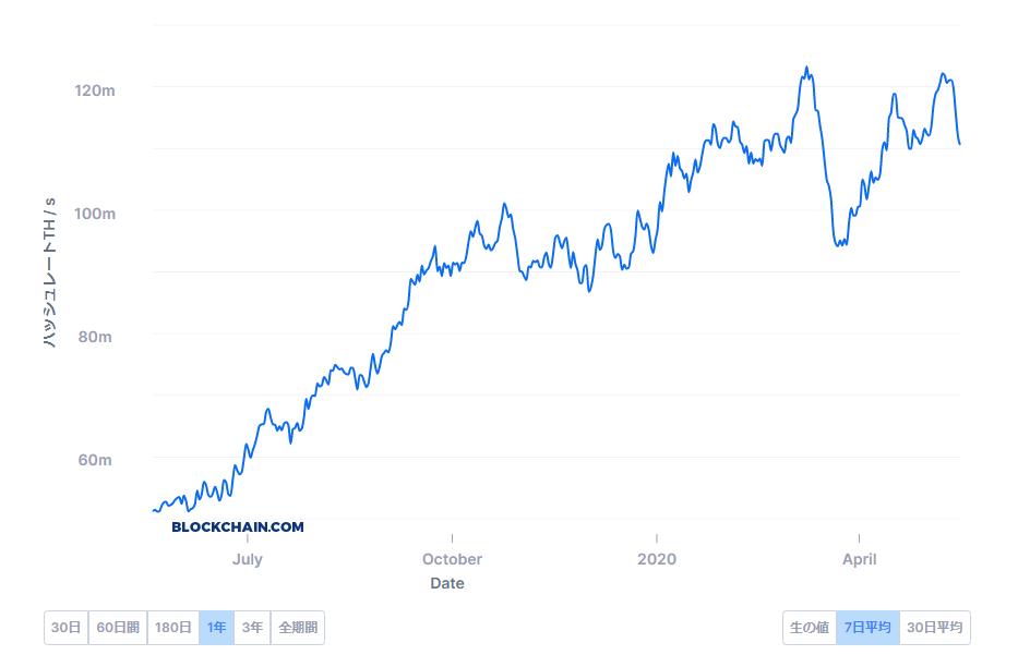 ハッシュレート7日平均(2020/5/18)blockchain.comより引用