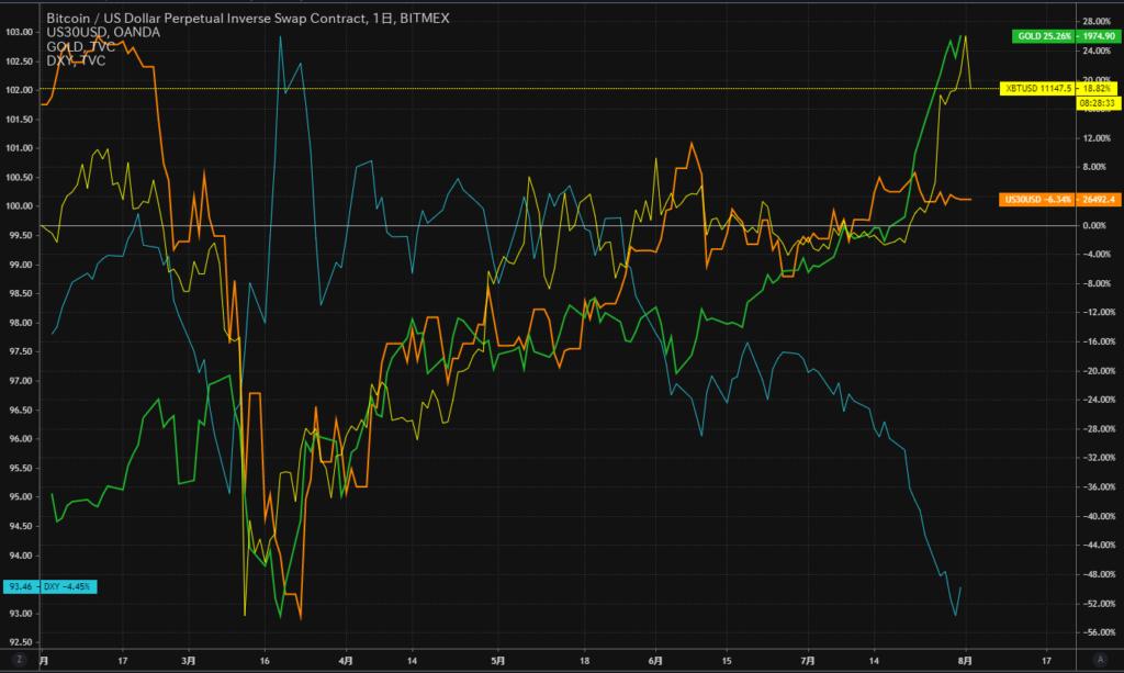 BTC/NYダウ/ゴールド/ドルインデックス比較チャート(2020/8/3)