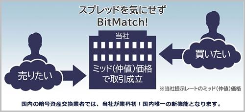 BitMatchとは