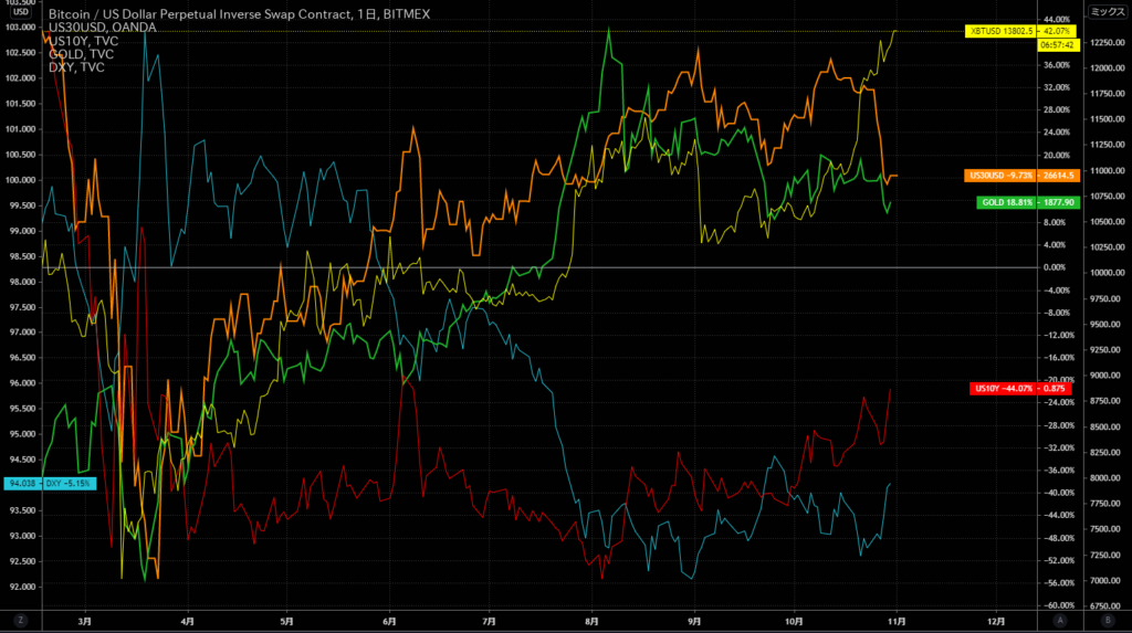 BTC・金・指数比較チャート(2020/11/3)