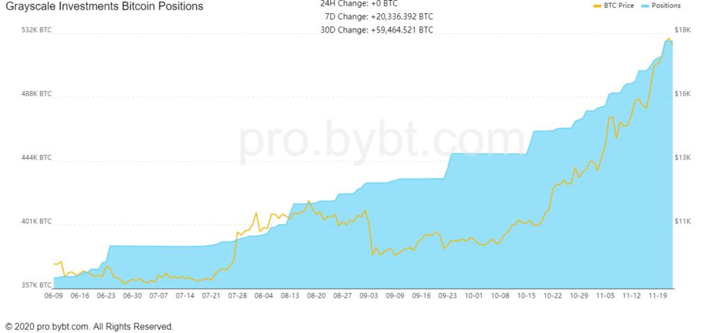 Grayscale(グレースケール)BTC現物保有量推移(2020/11/24)