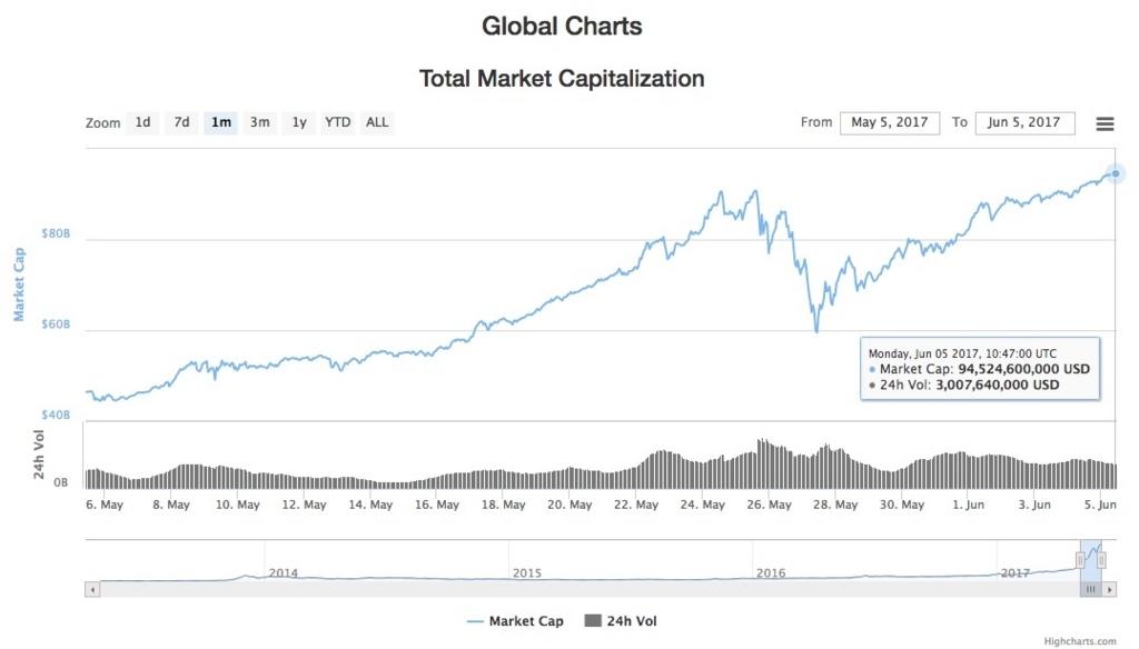 仮想通貨(暗号通貨)時価総額