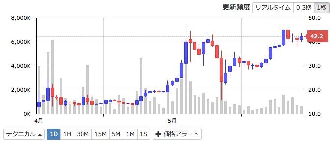 MONAコイン zaif 価格