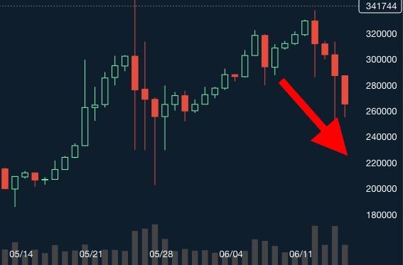 BTC価格 暴落