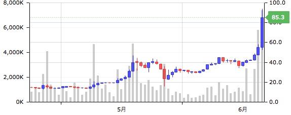 モナコイン 価格チャート