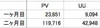 ブログのPV数とUU数グラフ