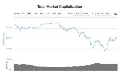 仮想通貨市場規模 一週間