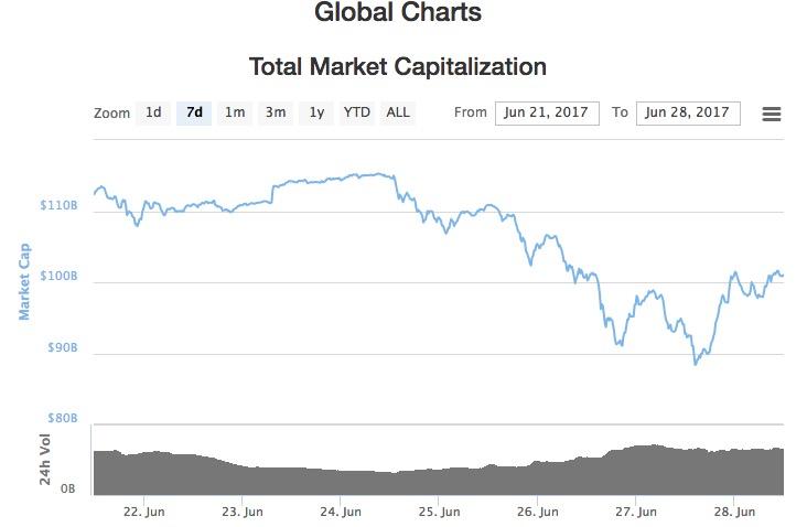 仮想通貨時価総額 一週間