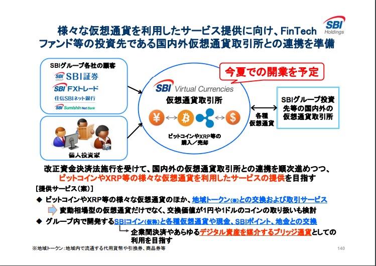 SBIホールディングスの経営近況報告会資料P140