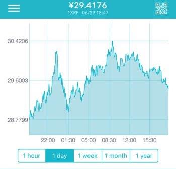 コインチェック価格チャート