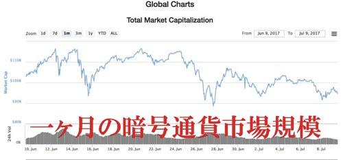 一ヶ月の暗号通貨市場規模