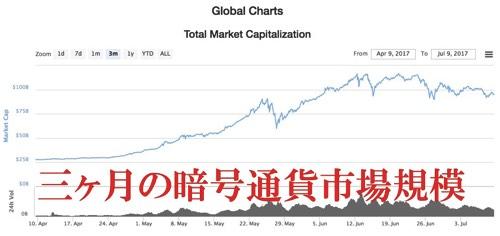 三ヶ月の暗号通貨市場規模