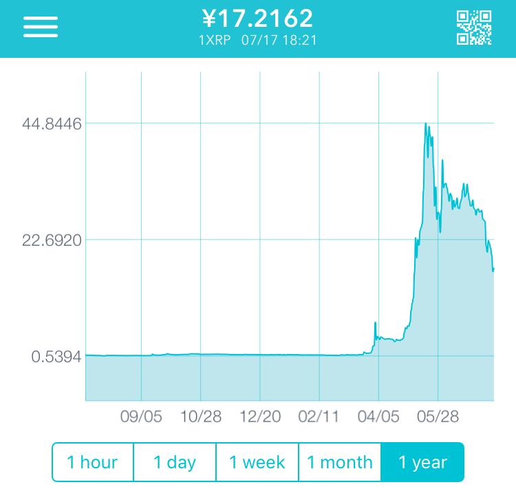 XRP1年間チャート