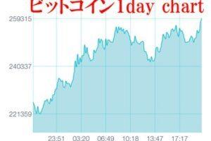 コインチェック ビットコイン 価格チャート